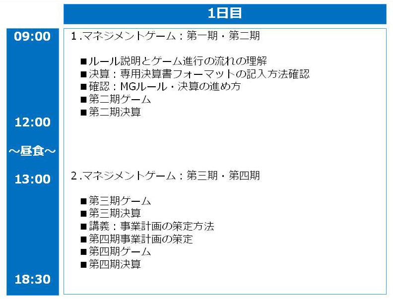 マネジメントゲーム研修の例・1日コース