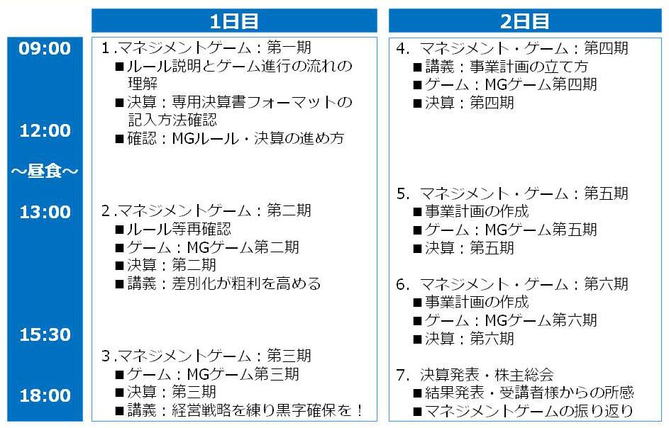 マネジメントゲーム研修の例・2日コース